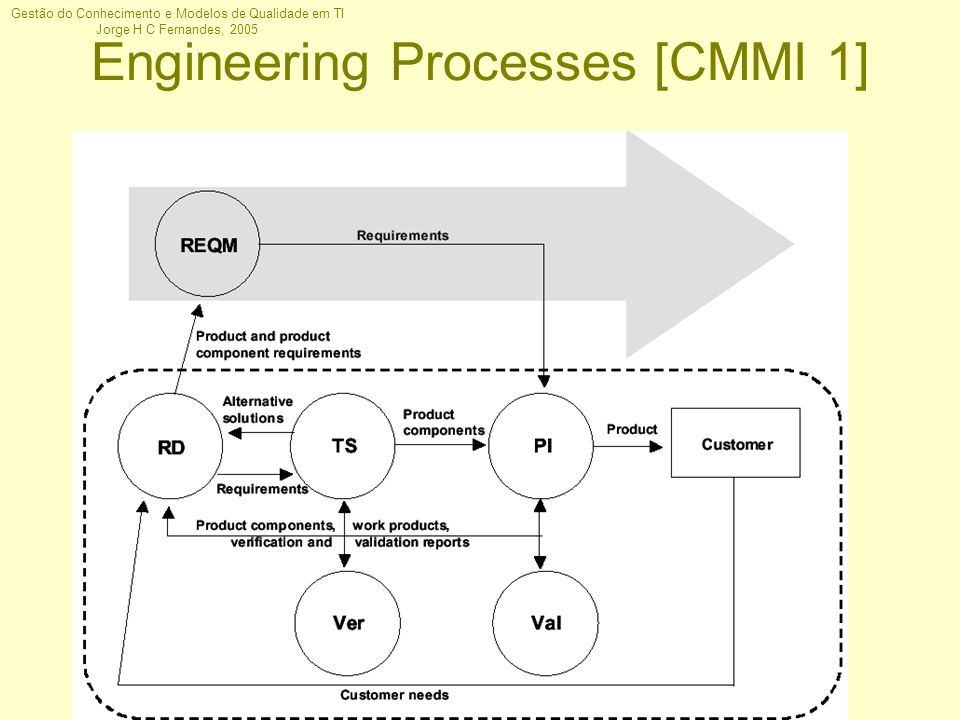 Engineering Processes [CMMI 1]